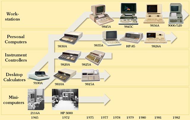 Ten Milestones of Computer Technology timeline | Timetoast timelines