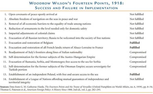 analysis of woodrow wilsons fourteen points