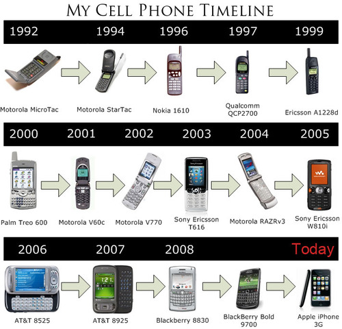Mobile Timeline Link , Evolution of Cell Phones, Future P ...