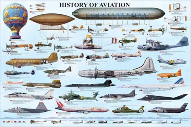 History of Aviation timeline | Timetoast timelines
