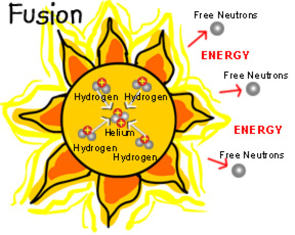 nucleosynthesis for kids Did big bang nucleosynthesis successfully predict the cosmic h/he abundance, together with the subsidiary claims.