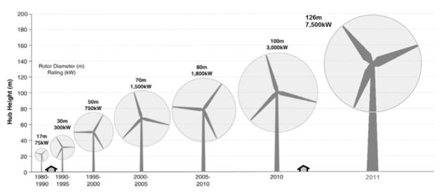 wind energy timeline