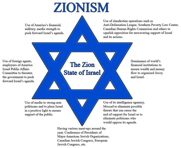 Image result for zionist