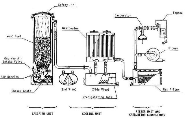 Газогенератор на газе своими руками