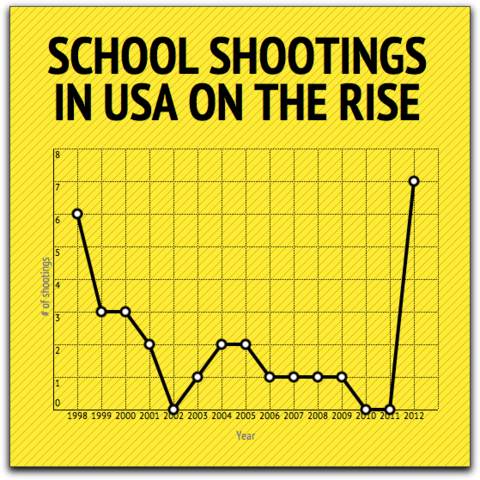 a history of the columbine high school shooting in the united states The mid to late 1970s is considered the second most violent period in us school history with a series of school shootings, most notably were • december 30, 1974 olean, new york, anthony barbaro, a 17-year-old regents scholar armed with a rifle and shotgun, kills three adults and wounds 11 others at his high school, which was closed for the .