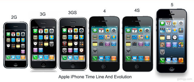 The Evolution of the Apple iPhone timeline | Timetoast timelines