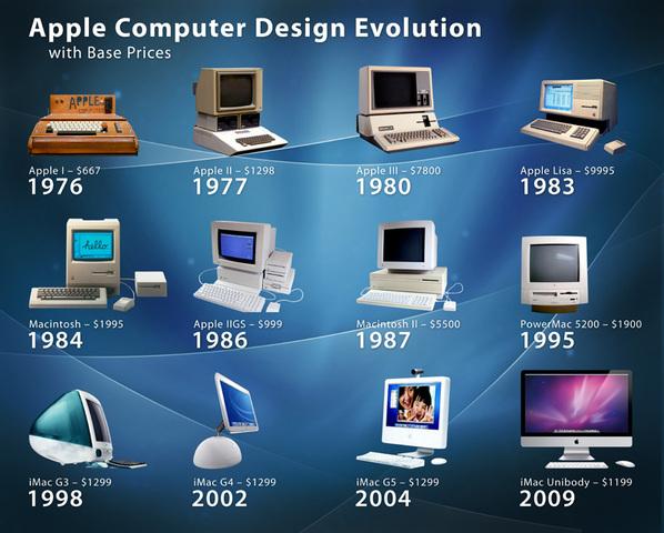 Timeline of computer evolution | Timetoast timelines