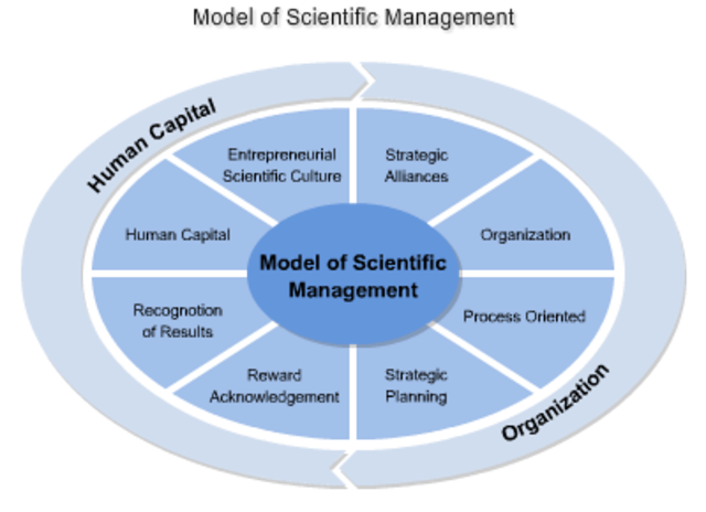 history of management theory As you've probably deduced from the name, humanistic management theory  places a great emphasis on interpersonal relationships an earlier section.