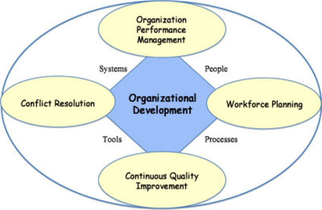 organizational psychology implementation of methods developed This master's in organizational psychology focuses on the social and  the  course enables you to understand organisations and develop ways of improving  them  modes of study: distance learning course duration: 1-5 years  application.