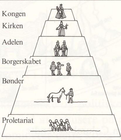 dansk historie tidslinje