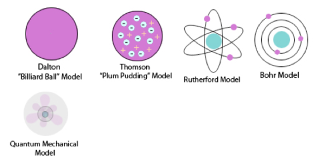 atom history Ernest rutherford postulated the nuclear structure of the atom, discovered alpha  and beta rays, and proposed the laws of radioactive decay.