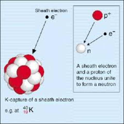 Electron discovered by J.J. Thomson