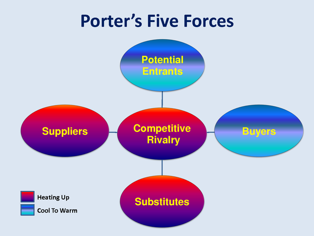 mcdonalds porter five forces analysis