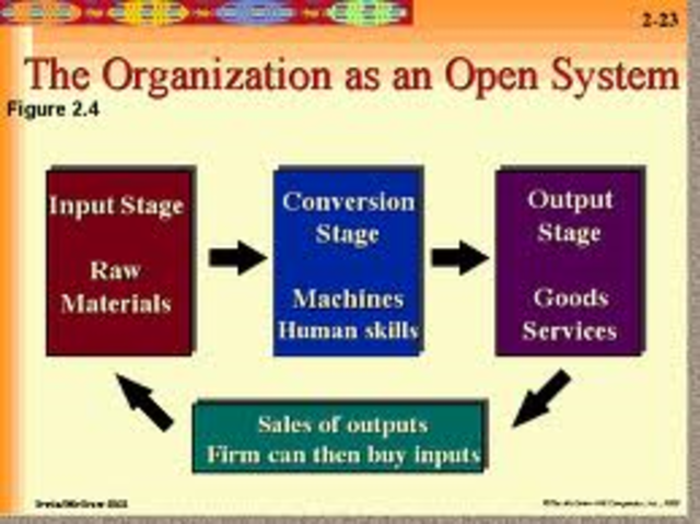 organizations as open systems Get an answer for 'what is the difference between open and closed systems of organization' and find homework help for other business questions at enotes.