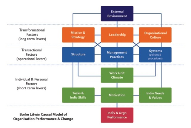 a history of organization development Organizational_development compensation_management employee motivation in the workplace- theory and practice historical background of organizational behavior.