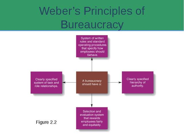 bureaucracy theory of weber essay Bureaucracy at workplace essay  max weber, provide a theory of bureaucracy, based on his ideas about the nature of power, domination and authority (jones & may.