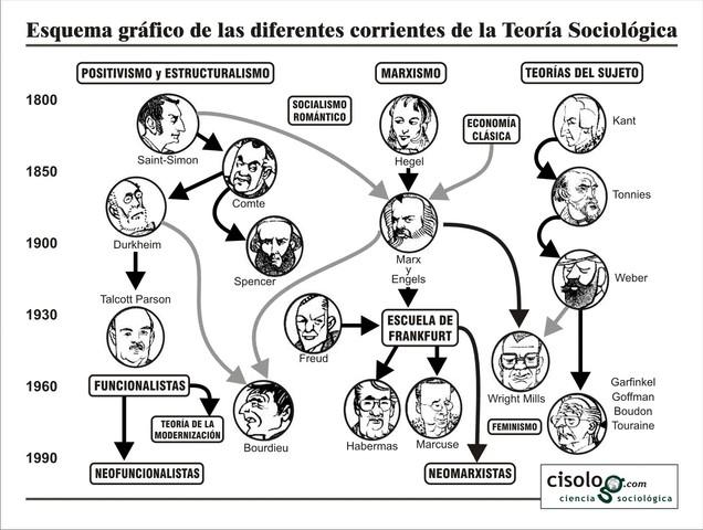 Representantes de la sociología y la sociología educativa