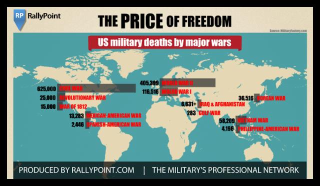 War Timeline | Timetoast timelines