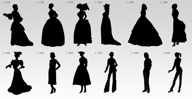 1900 39 s to 2014 fashion timeline timetoast timelines - Evolution de la mode ...