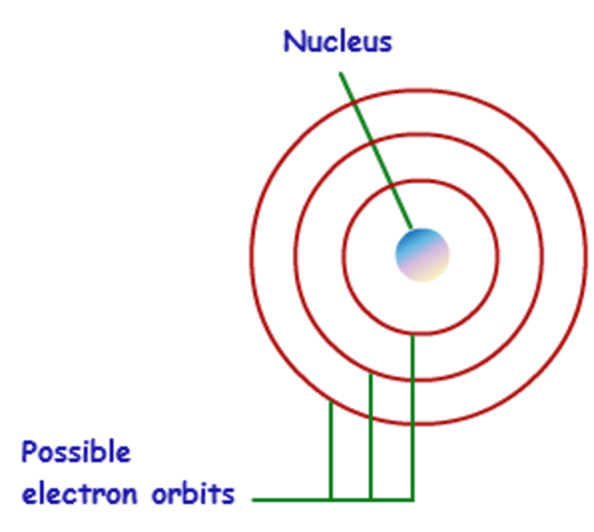 niels bohrs model of the hydrogen atom Answer to in the model of the hydrogen atom due to niels bohr, the electron  moves around the proton at a speed of 17.