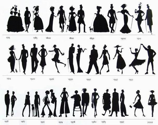 Fashion Over Decades Timeline Timetoast Timelines