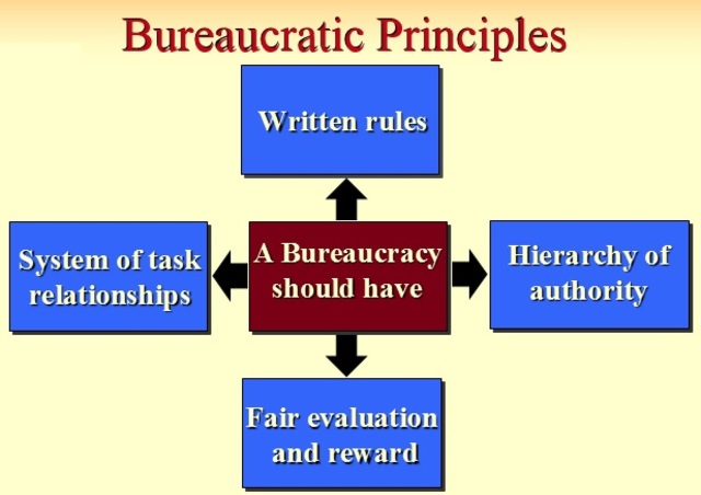 Bureaucratic Managment Theory