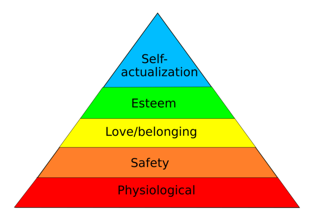 Maslow's Effect on Management