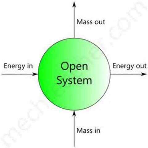 Open Systems View