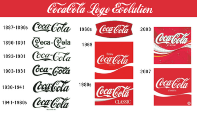 a history of coca colas success and evolution While not the most exciting company in the world, coca-cola's success has made the company a long-time favorite of the 8 rules of dividend investing sure dividend's ranking system is not the only system that finds coca-cola attractive this company is also the most owned dividend growth stock among dividend growth bloggers, and one.