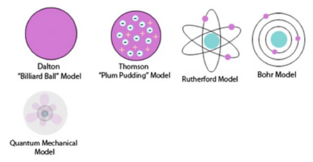History of the atom timeline | Timetoast timelines