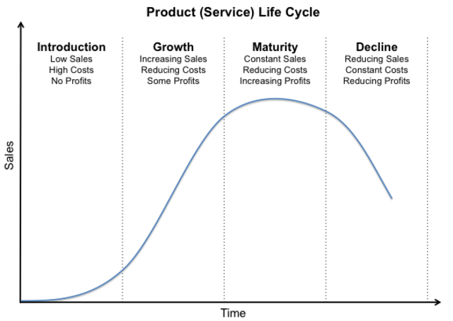product life cycle of parle g Nice question i guess product lifecycle is subject to the performance requirement as perceived by the users/customers usually for certain products this benchmark goes up, like a.