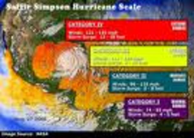 (6) The Saffir-Simpson Hurricane scale is developed