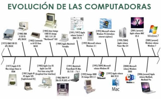 Generaciones de las computadoras timeline timetoast for Fisica con ordenador