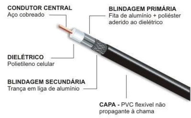 Telecomunicaci n y tecnologia timeline timetoast timelines - Cable coaxial precio ...