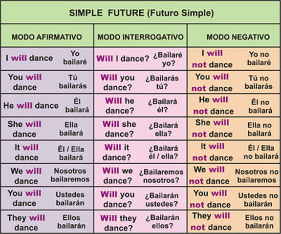 VERBO TO BE FUTURO SIMPLE