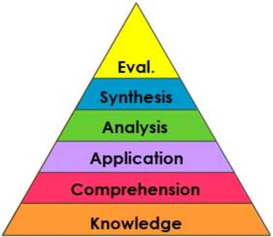 an analysis of the higher level of thinking Watch a lesson that helps students build higher order thinking overall theme and to cite textual evidence to support analysis of to the highest level.