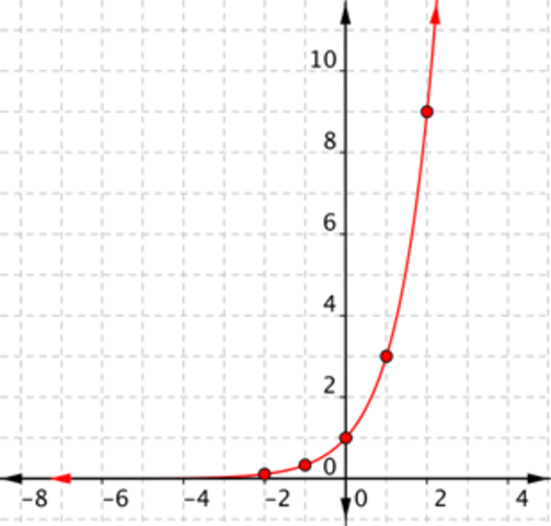 graphing inverse exponential worksheet pdf