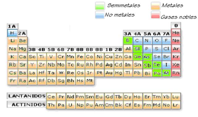 Tabla periodica timeline timetoast timelines urtaz Image collections