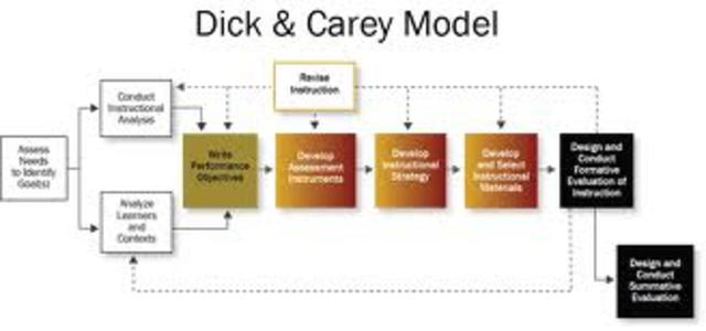 You has beneficios dick y carey