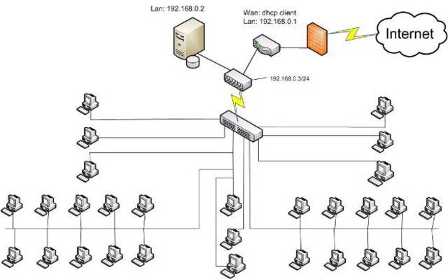Как нарисовать структурную схему сети