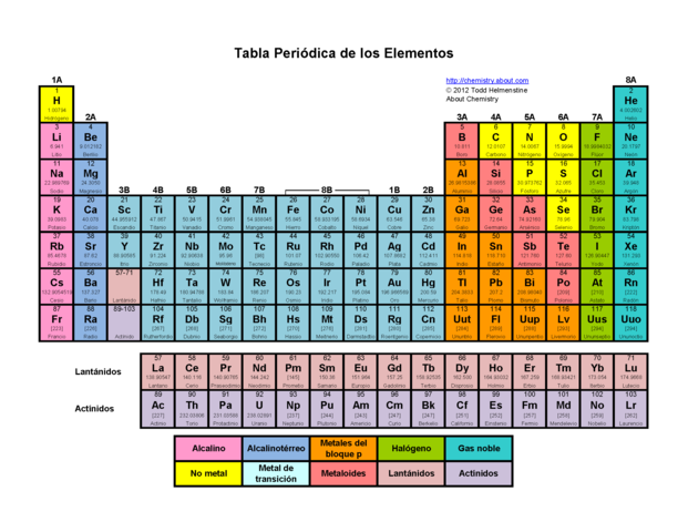 Linea del tiempo de la tabla periodica timeline timetoast timelines urtaz Image collections