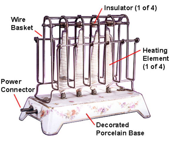 Electric Toaster History ~ Significant technologies timeline timetoast timelines