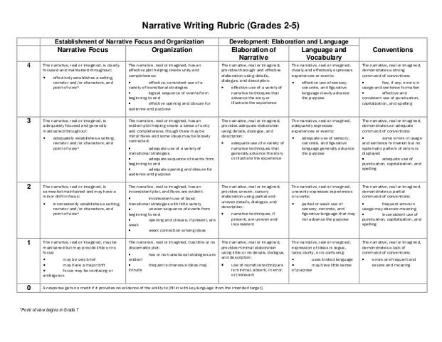 Fourth grade descriptive essay rubric
