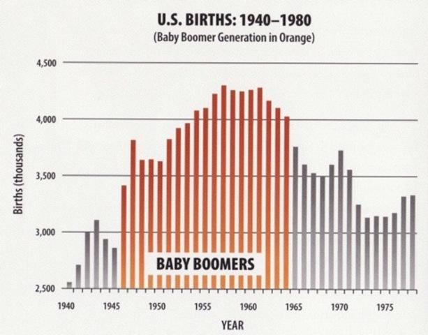 Population and settlement timeline | Timetoast timelines