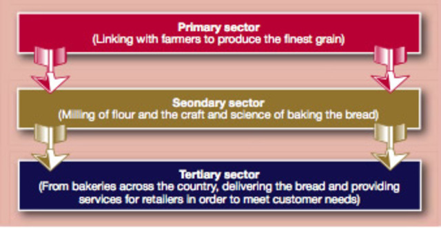 growth in primary sector The importance of primary sector and issues involved the primary sector is concerned with the extraction of wage growth exchange primary sector of the.