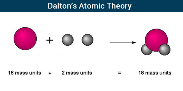 atomic theories Atomic theory is the scientific theory of the nature of matter the theory states that matter is made up of small particles called atoms prior to this theory, matter was thought to be able to be divided into any small quantity the word atom is derived from the greek atmos, meaning indivisible.