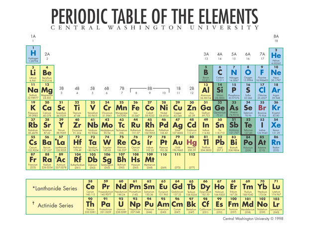 First Periodic Table Created
