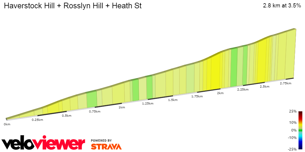 2D Elevation profile image for Haverstock Hill + Rosslyn Hill + Heath St