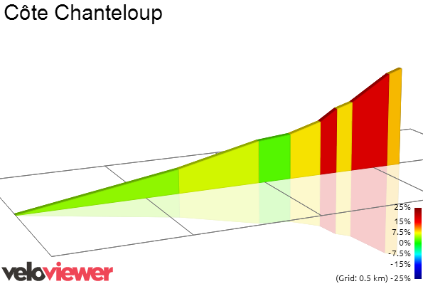 2D Elevation profile image for Côte Chanteloup