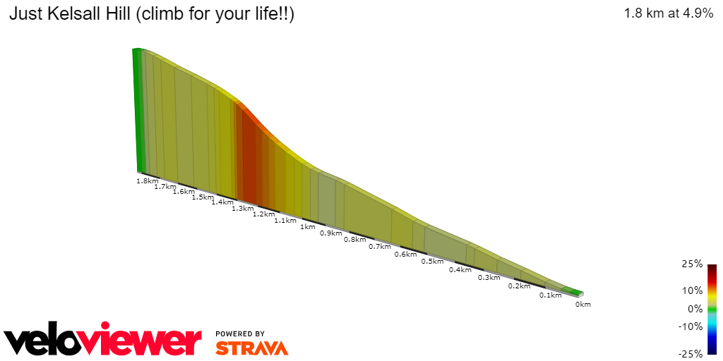 Segment Details for Just Kelsall Hill (climb for your life
